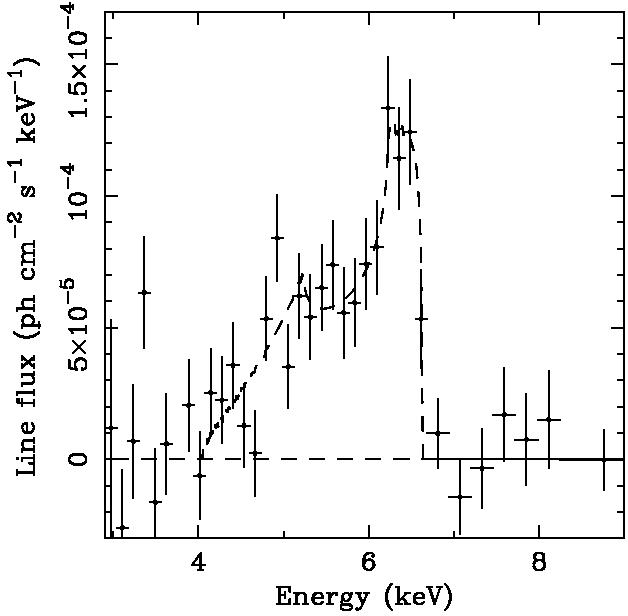 Emission Line Galaxy The Emission Line is Very