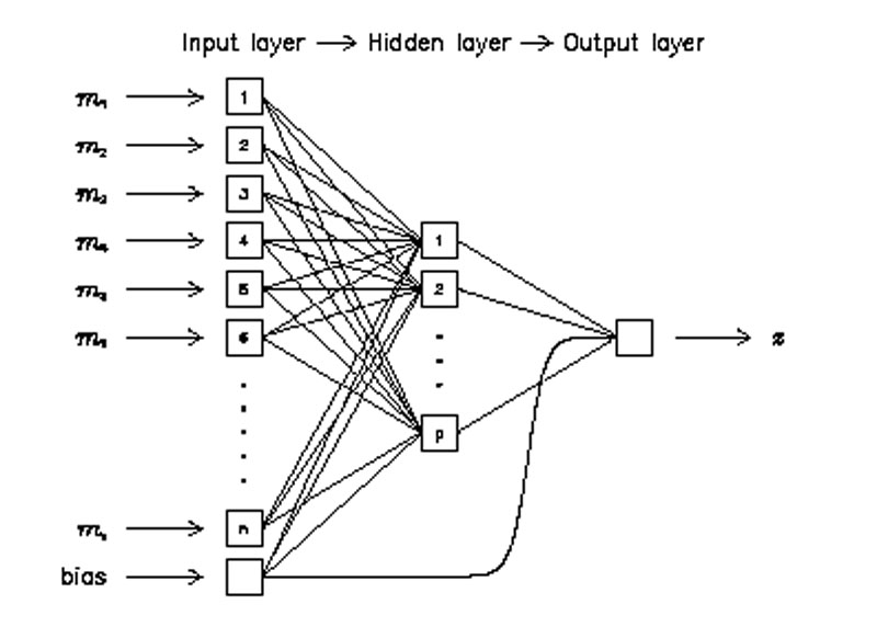 Weka Neural Network