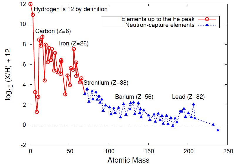 iron peak nucleosynthesis Stellar nucleosynthesis figure 1 shows the relative abundances of solar system elements the elements beyond the iron peak cannot be made in exothermic fusion.