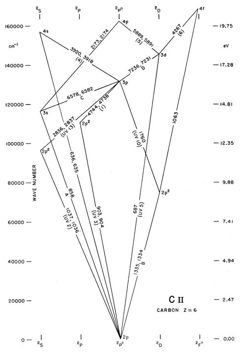 Partial Grotrian Diagrams Of Astrophysical Interest