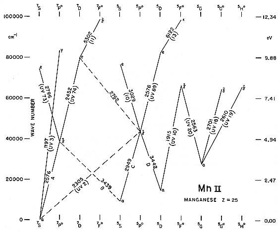 Grotrian Diagram Sodium