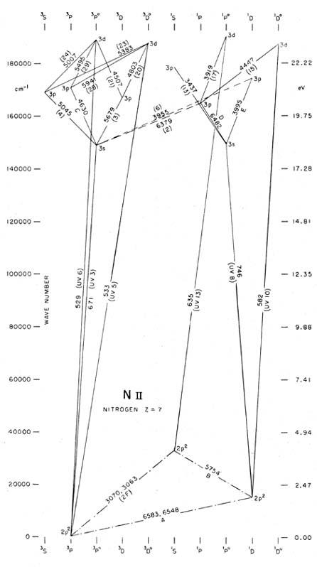 partial grotrian diagrams of astrophysical interest rh ned ipac caltech edu