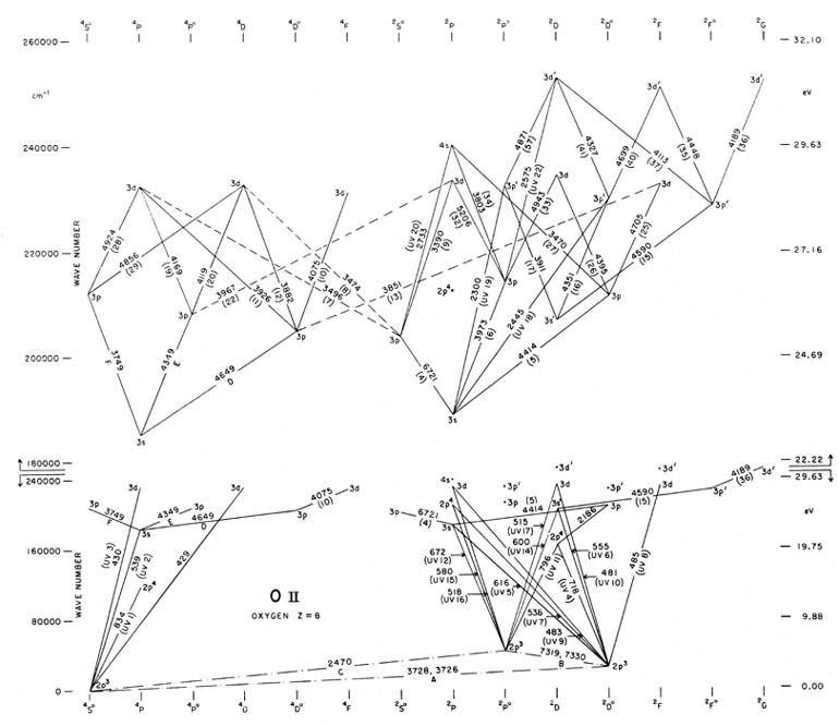 partial grotrian diagrams of astrophysical interest Undertow Diagram n i o ii ne iv