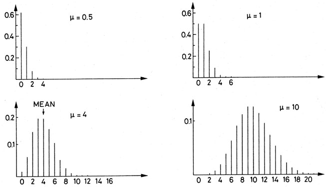 Statistics and the Treatment of Experimental Data