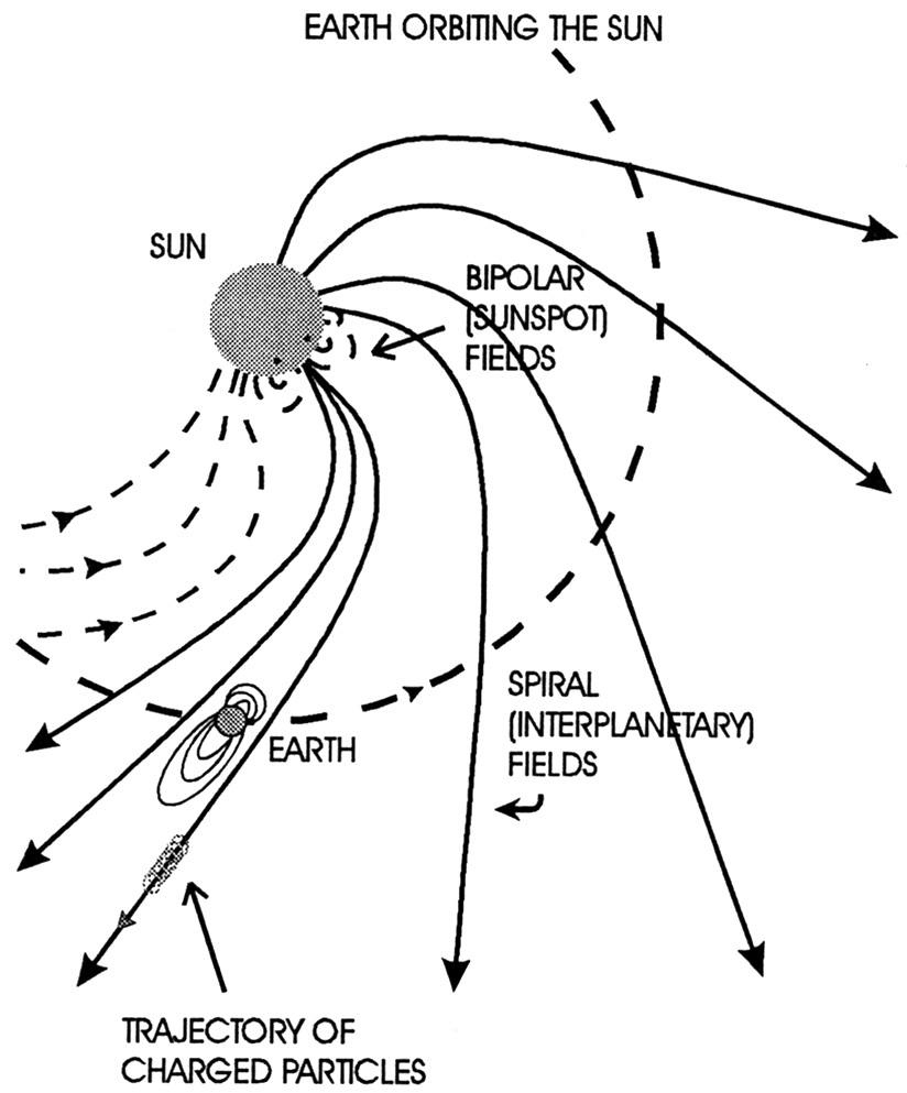 observations of magnetic fields
