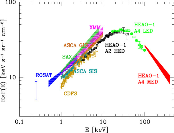 THE X-RAY BACKGROUND AND THE DEEP X-RAY SURVEYS - R  Gilli