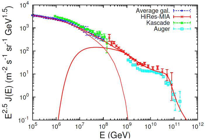 size 7 differently new cheap Ultra High Energy Cosmic Rays: A Short Review - Roberto Aloisio