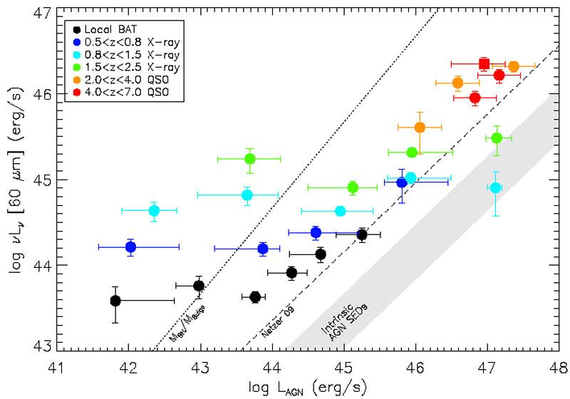 Far-infrared surveys of galaxy evolution - D  Lutz