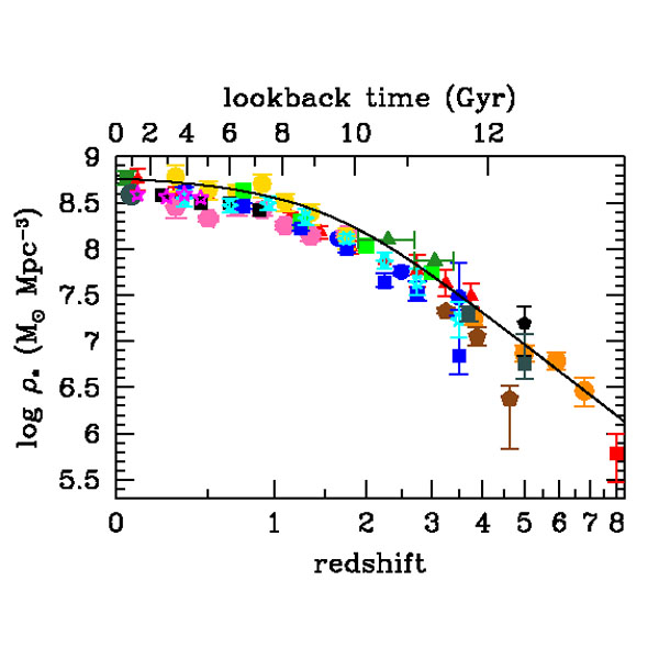Cosmic Star Formation History Piero Madau Mark Dickinson