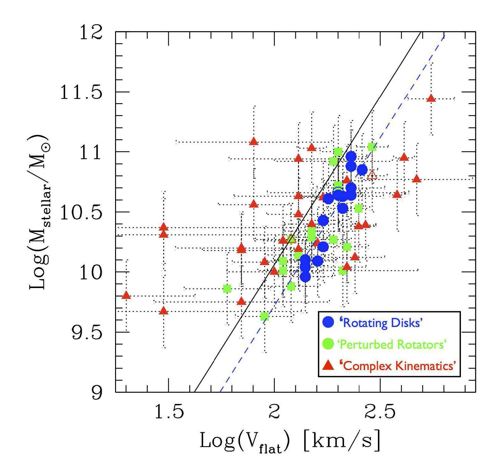 The Dawes Review 1: Kinematic studies of star-forming galaxies