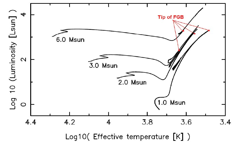 The Dawes Review 2 Nucleosynthesis And Stellar Yields Of Low And