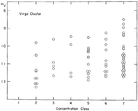 Some characteristics of galaxies ww morgan form magnitude diagram for brighter members of inner part of virgo cluster the abscissae are degrees of central concentration of luminosity the ordinates ccuart Image collections