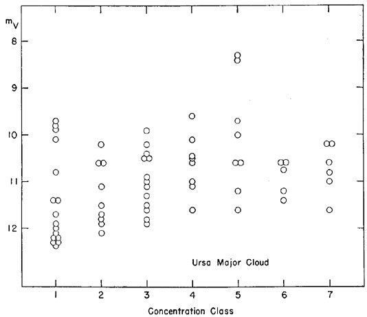 Some characteristics of galaxies ww morgan form magnitude diagram for brightest members of ursa major cloud abscissae are similar to fig 5 ordinates are shapley ames magnitudes reduced to ccuart Choice Image
