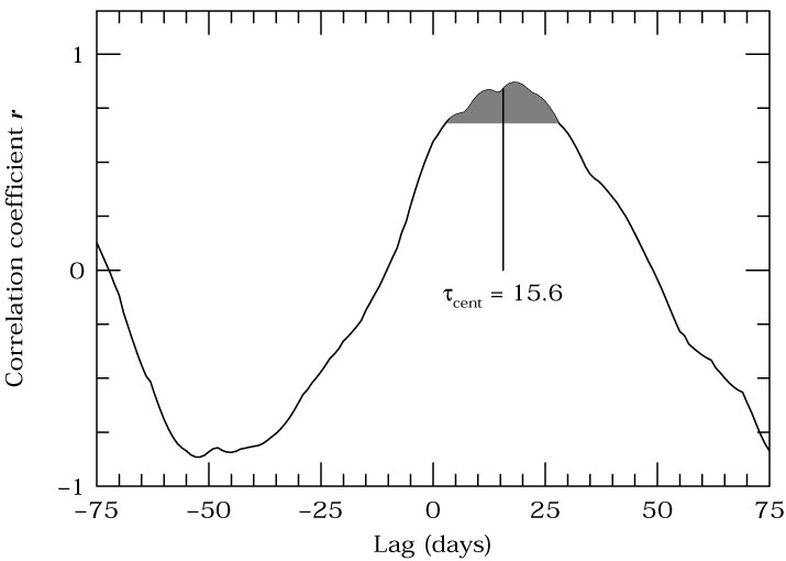 Variability of Active Galactic Nuclei - B M  Peterson