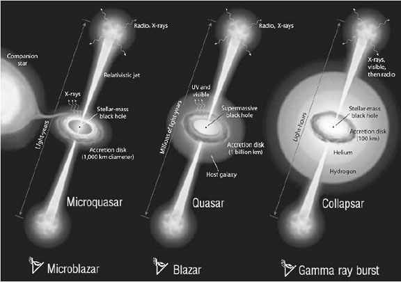 Microquasars as sources of high energy phenomena if mirabel diagram illustrating current ideas concerning microquasars quasars and gamma ray bursts not to scale it is proposed that a universal mechanism may be at ccuart Choice Image