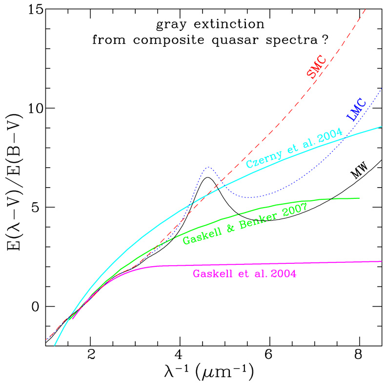 Dust in Active Galactic Nuclei - A  Li