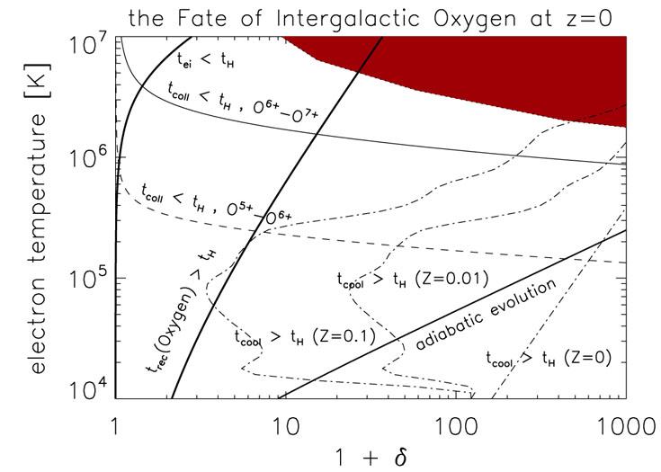 Equilibration Processes In The Warm Hot Intergalactic Medium Am