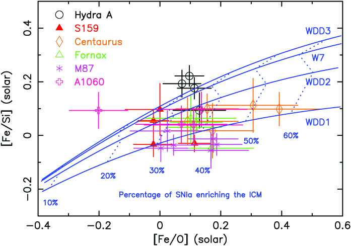 X-ray spectroscopy of galaxy clusters - H  Böhringer and N