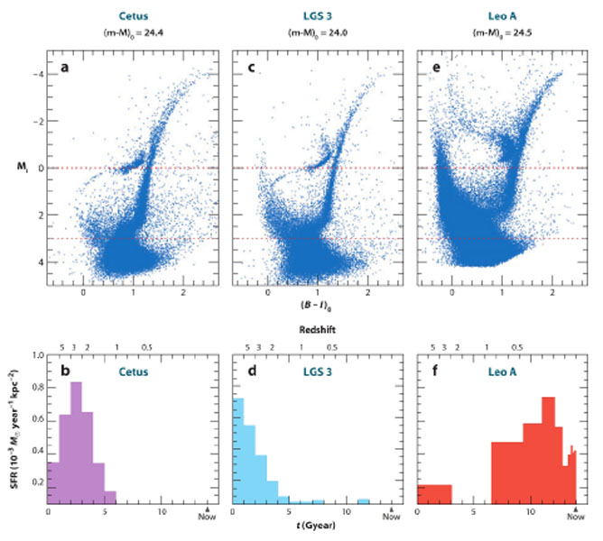 Stellar Populations Reynier Peletier