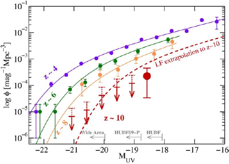Cosmological Evolution of Galaxies - Isaac Shlosman