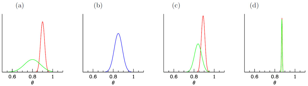 Bayes in the sky: Bayesian inference and model selection in