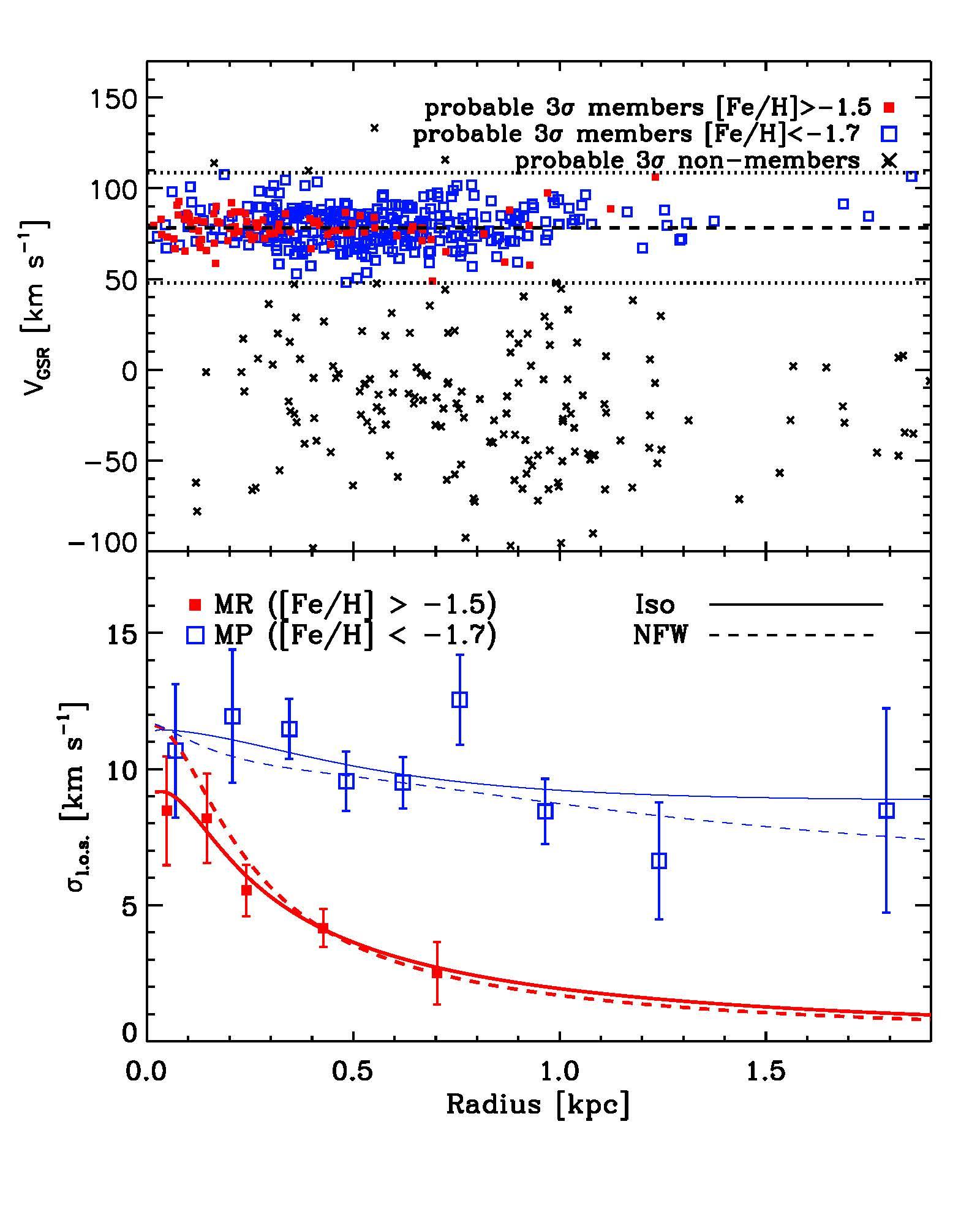 Galaxy Masses - S  Courteau et al