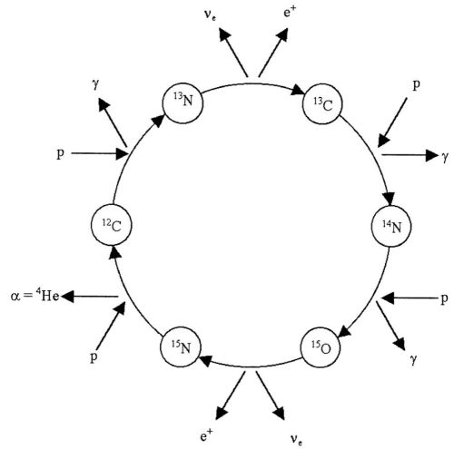 nucleosynthesis of oxygen Some hydrogen remains on earth by chemically combining with oxygen and trapped as water, a substance essential for our planet's biology when the earth formed much of the hydrogen was combined with carbon as methane, ch 4 , however this is a comparatively rare substance today.