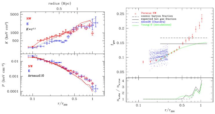 Cosmological Parameters from Observations of Galaxy Clusters